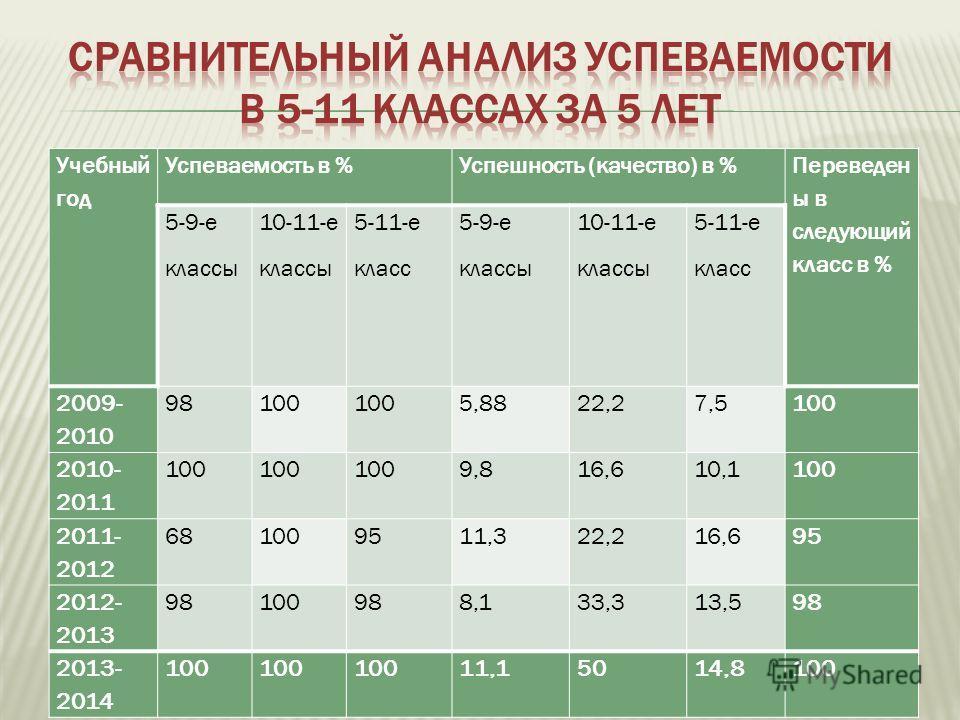 Учебный год Успеваемость в %Успешность (качество) в % Переведен ы в следующий класс в % 5-9-е классы 10-11-е классы 5-11-е класс 5-9-е классы 10-11-е классы 5-11-е класс 2009- 2010 98100 5,8822,27,5100 2010- 2011 100 9,816,610,1100 2011- 2012 6810095