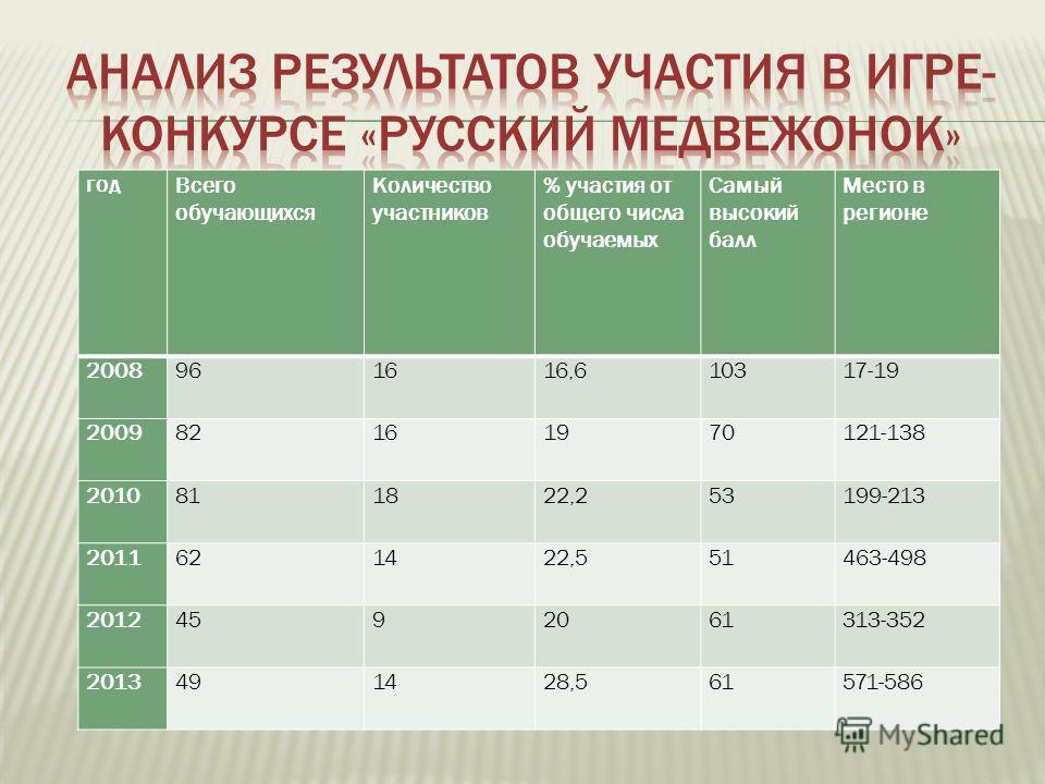 год Всего обучающихся Количество участников % участия от общего числа обучаемых Самый высокий балл Место в регионе 2008961616,610317-19 200982161970121-138 2010811822,253199-213 2011621422,551463-498 20124592061313-352 2013491428,561571-586