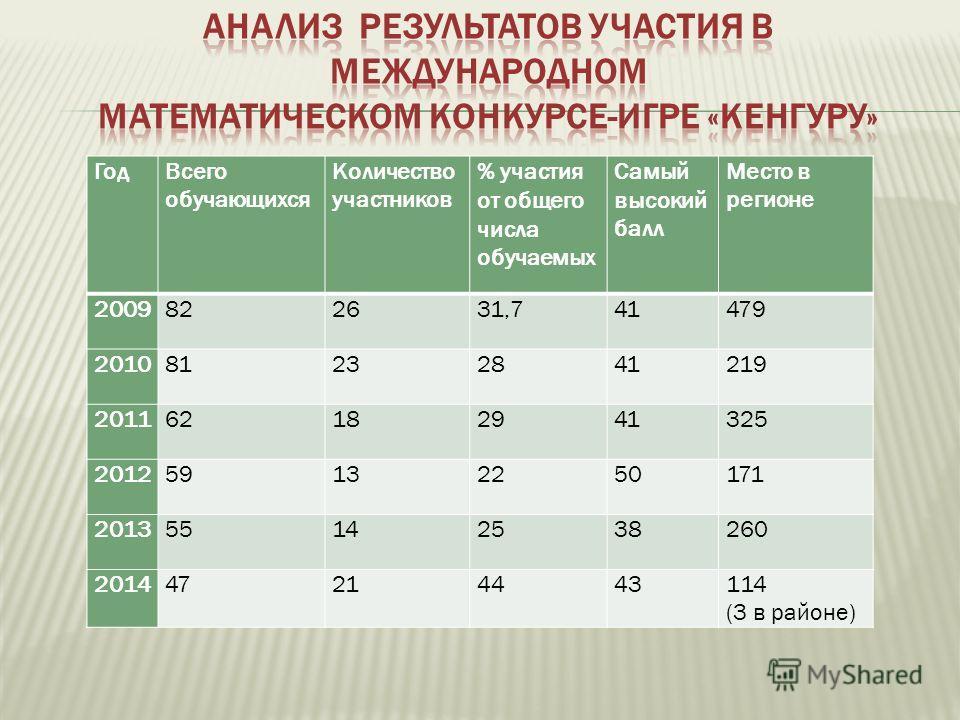 Год Всего обучающихся Количество участников % участия от общего числа обучаемых Самый высокий балл Место в регионе 2009822631,741479 201081232841219 201162182941325 201259132250171 201355142538260 201447214443114 (3 в районе)
