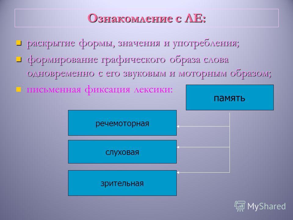 Ознакомление с ЛЕ: раскрытие формы, значения и употребления; формирование графического образа слова одновременно с его звуковым и моторным образом; письменная фиксация лексики: память речемоторная слуховая зрительная