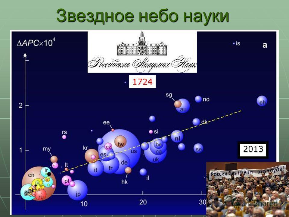 Звездное небо науки 1724 2013