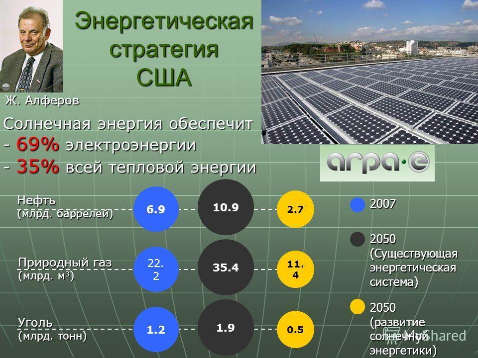 Энергетическая стратегия США Нефть (млрд. баррелей) Уголь (млрд. тонн) Природный газ (млрд. м 3 ) 6.9 22. 2 1.2 10.9 35.4 1.9 2.7 11. 4 0.5 Солнечная энергия обеспечит - 69% электроэнергии - 35% всей тепловой энергии 2050 (развитие солнечной энергети