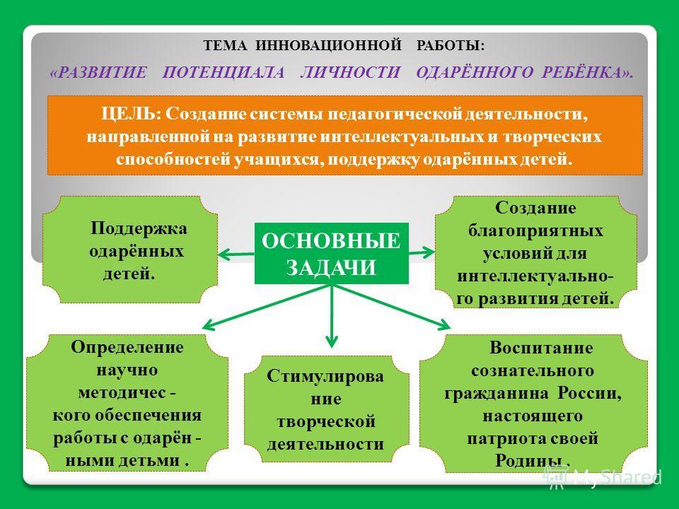 ЦЕЛЬ: Создание системы педагогической деятельности, направленной на развитие интеллектуальных и творческих способностей учащихся, поддержку одарённых детей. ОСНОВНЫЕ ЗАДАЧИ Поддержка одарённых детей. Воспитание сознательного гражданина России, настоя