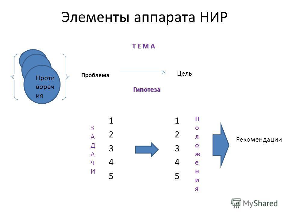 Элементы аппарата НИР Проблема Цель Т Е М А Гипотеза 1234512345 1234512345 Проти вореч ия ЗАДАЧИЗАДАЧИ Положения Положения Рекомендации