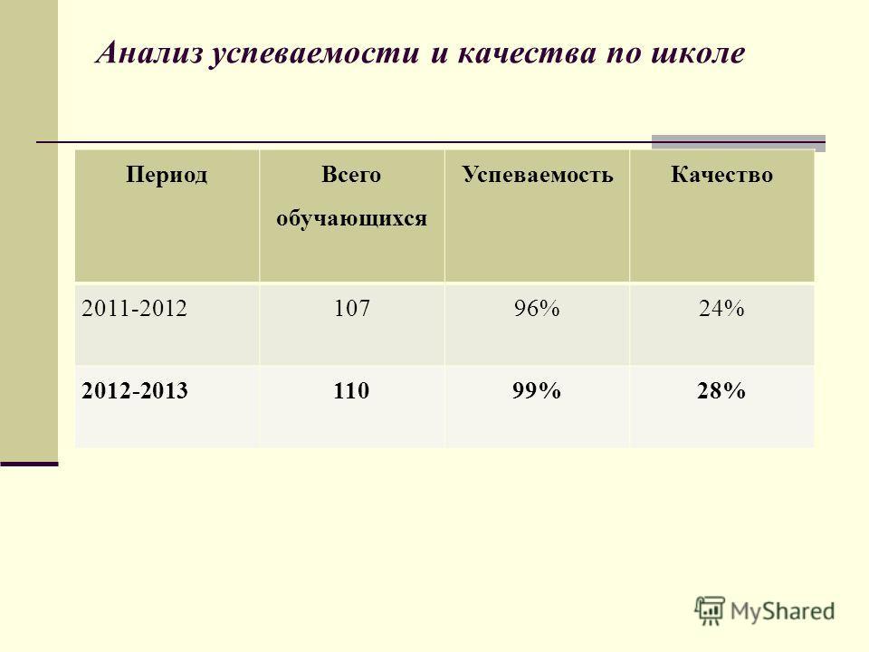 Анализ успеваемости и качества по школе Период Всего обучающихся Успеваемость Качество 2011-201210796%24% 2012-201311099%28%