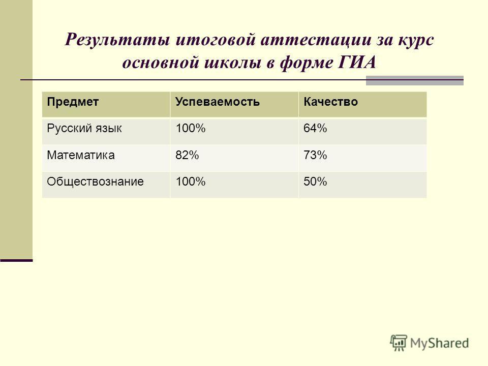 Результаты итоговой аттестации за курс основной школы в форме ГИА Предмет Успеваемость Качество Русский язык 100%64% Математика 82%73% Обществознание 100%50%