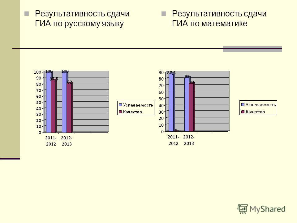 Результативность сдачи ГИА по русскому языку Результативность сдачи ГИА по математике