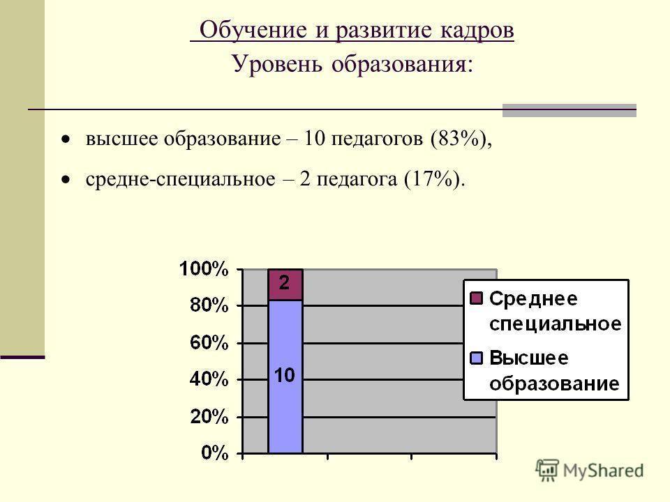 Обучение и развитие кадров Уровень образования: высшее образование – 10 педагогов (83%), средне-специальное – 2 педагога (17%).