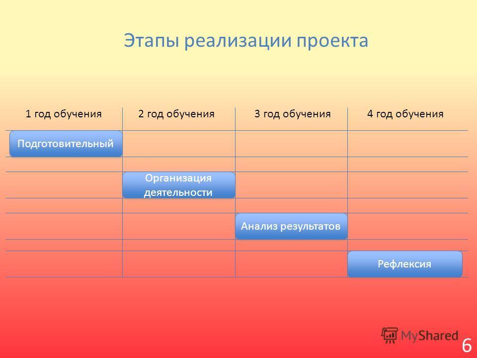 Этапы реализации проекта Подготовительный Организация деятельности Анализ результатов Рефлексия 1 год обучения 2 год обучения 3 год обучения 4 год обучения 6