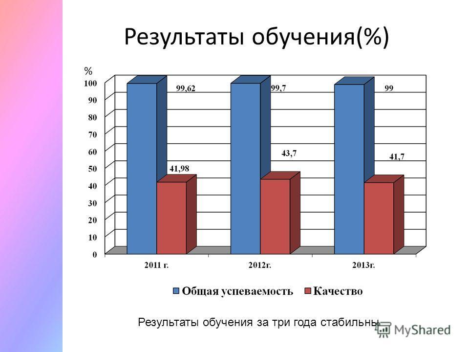 Результаты обучения(%) Результаты обучения за три года стабильны