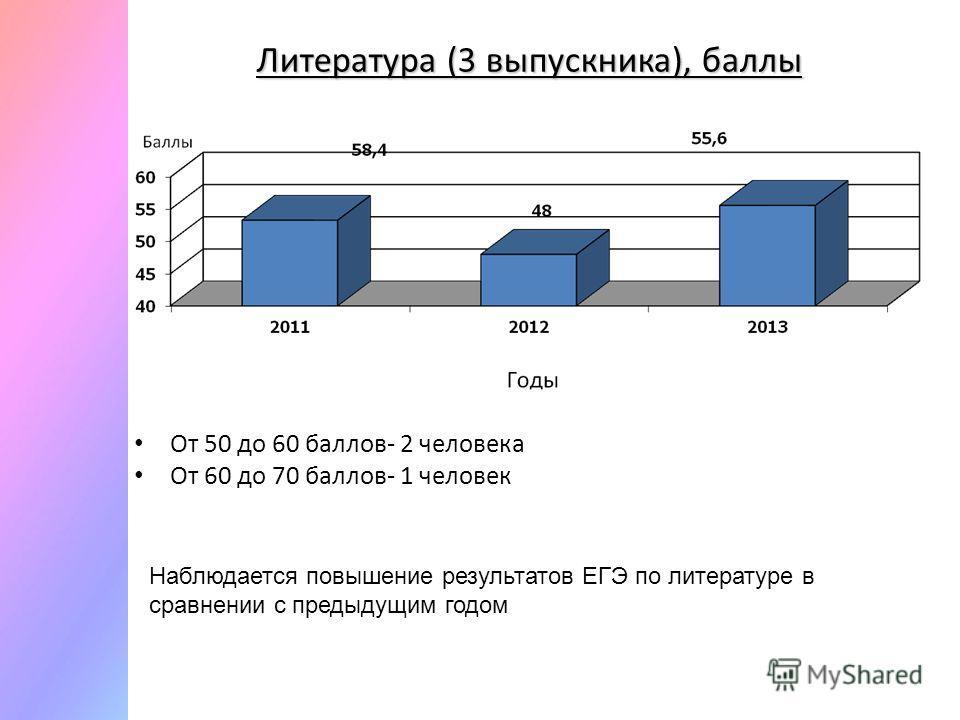 Литература (3 выпускника), баллы От 50 до 60 баллов- 2 человека От 60 до 70 баллов- 1 человек Наблюдается повышение результатов ЕГЭ по литературе в сравнении с предыдущим годом