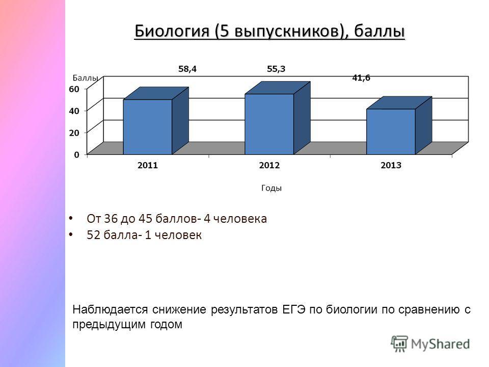 Биология (5 выпускников), баллы От 36 до 45 баллов- 4 человека 52 балла- 1 человек Наблюдается снижение результатов ЕГЭ по биологии по сравнению с предыдущим годом