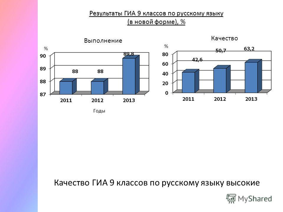 Результаты ГИА 9 классов по русскому языку (в новой форме), % Качество ГИА 9 классов по русскому языку высокие Выполнение Качество