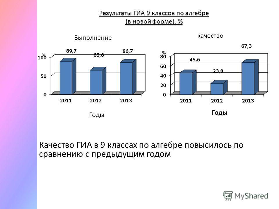 Результаты ГИА 9 классов по алгебре (в новой форме), % Качество ГИА в 9 классах по алгебре повысилось по сравнению с предыдущим годом Выполнение качество