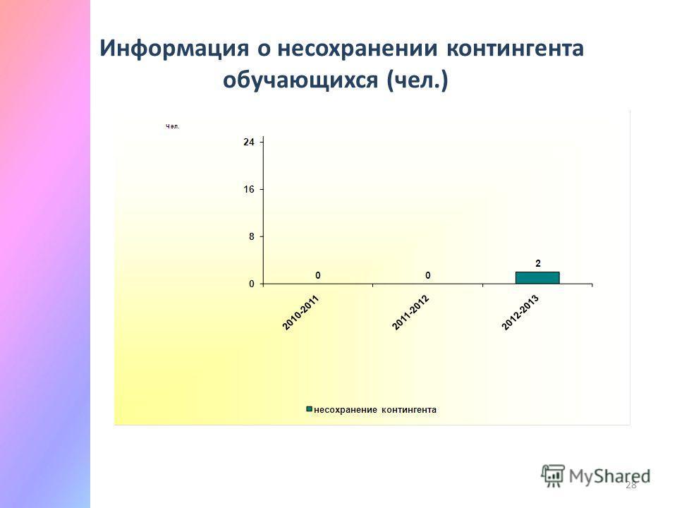 28 Информация о не сохранении контингента обучающихся (чел.)