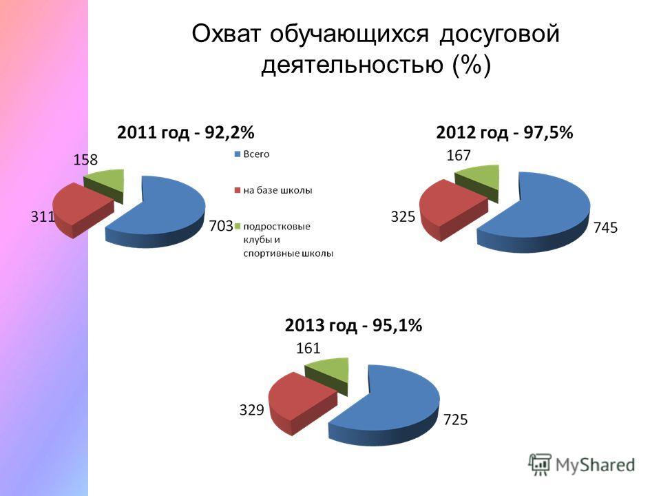 Охват обучающихся досуговой деятельностью (%)