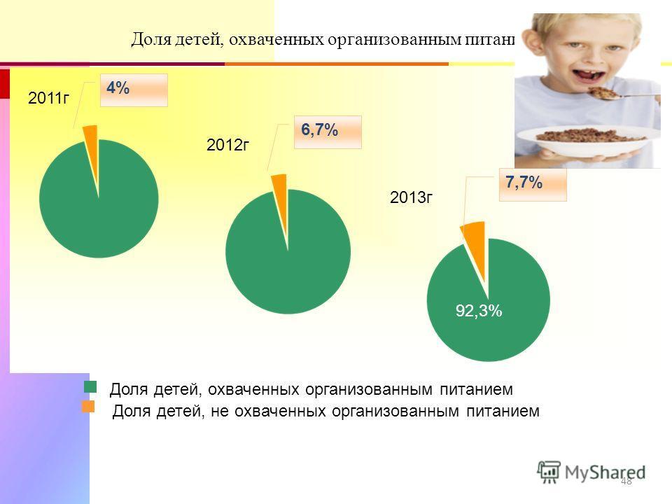 48 Доля детей, охваченных организованным питанием Доля детей, не охваченных организованным питанием 7,7% 85,3% 6,7% 2011 г 91% 2012 г 92,3% 4% 2013 г