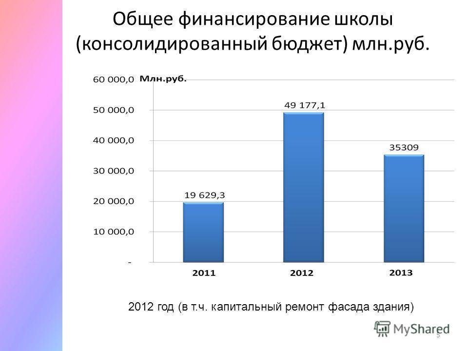 Общее финансирование школы (консолидированный бюджет) млн.руб. 5 2012 год (в т.ч. капитальный ремонт фасада здания)