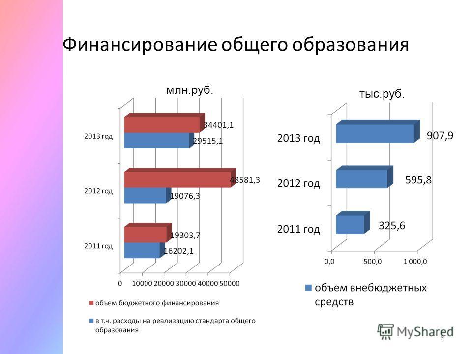 Финансирование общего образования 6 млн.руб. тыс.руб.