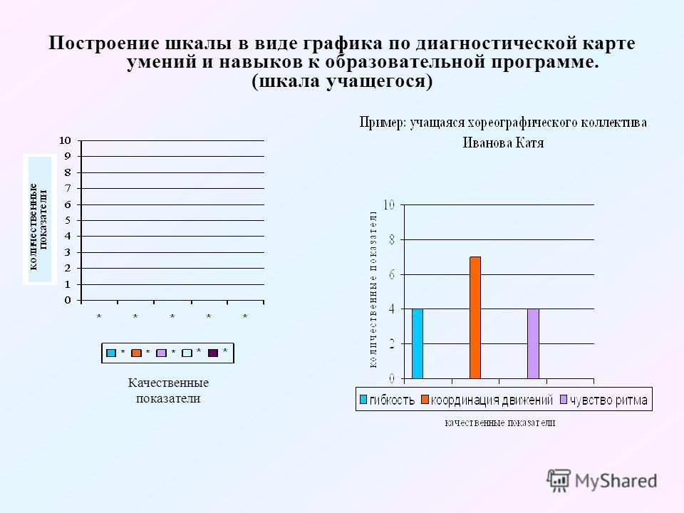 Построение шкалы в виде графика по диагностической карте умений и навыков к образовательной программе. (шкала учащегося) Качественные показатели