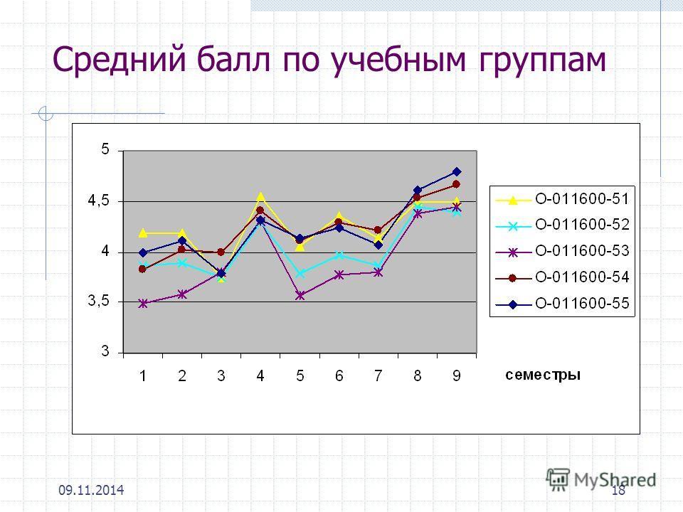 09.11.201418 Средний балл по учебным группам