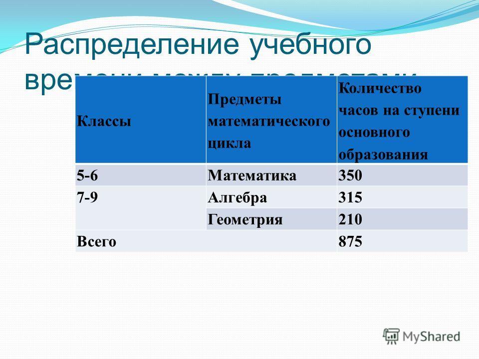 Распределение учебного времени между предметами Классы Предметы математического цикла Количество часов на ступени основного образования 5-6Математика 350 7-9Алгебра 315 Геометрия 210 Всего 875