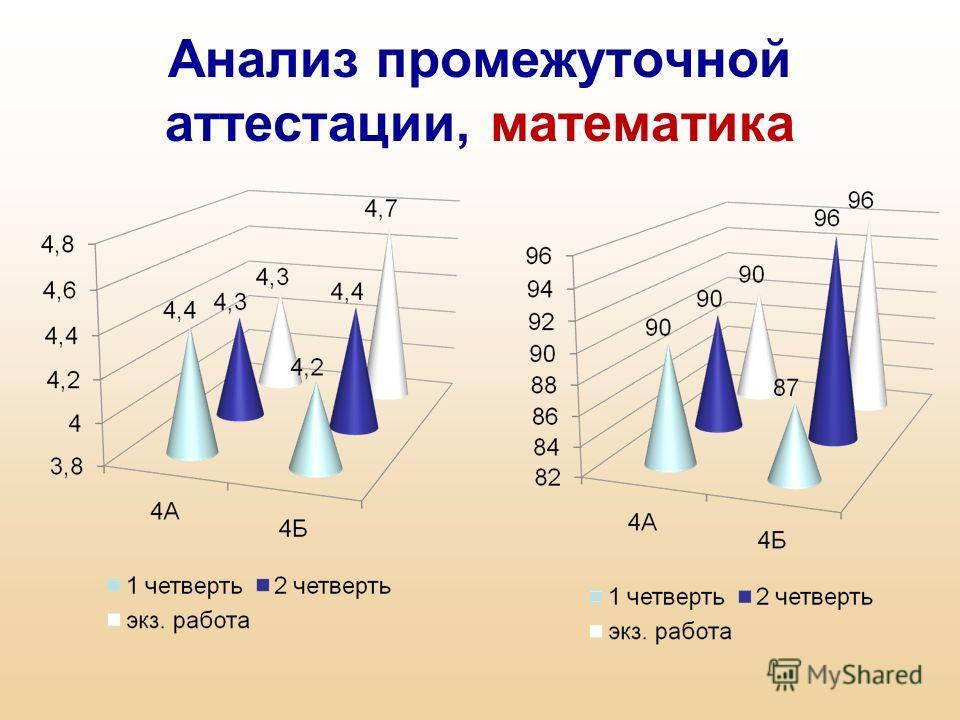 Анализ промежуточной аттестации, математика