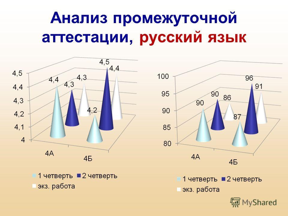 Анализ промежуточной аттестации, русский язык