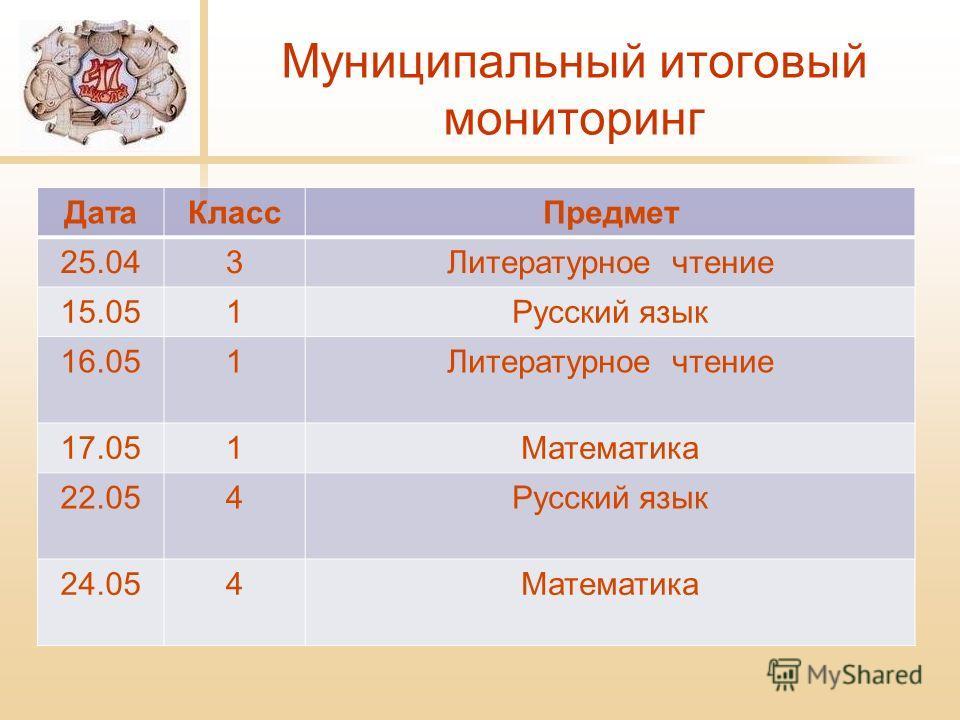 Муниципальный итоговый мониторинг Дата КлассПредмет 25.043Литературное чтение 15.051Русский язык 16.051Литературное чтение 17.051Математика 22.054Русский язык 24.054Математика