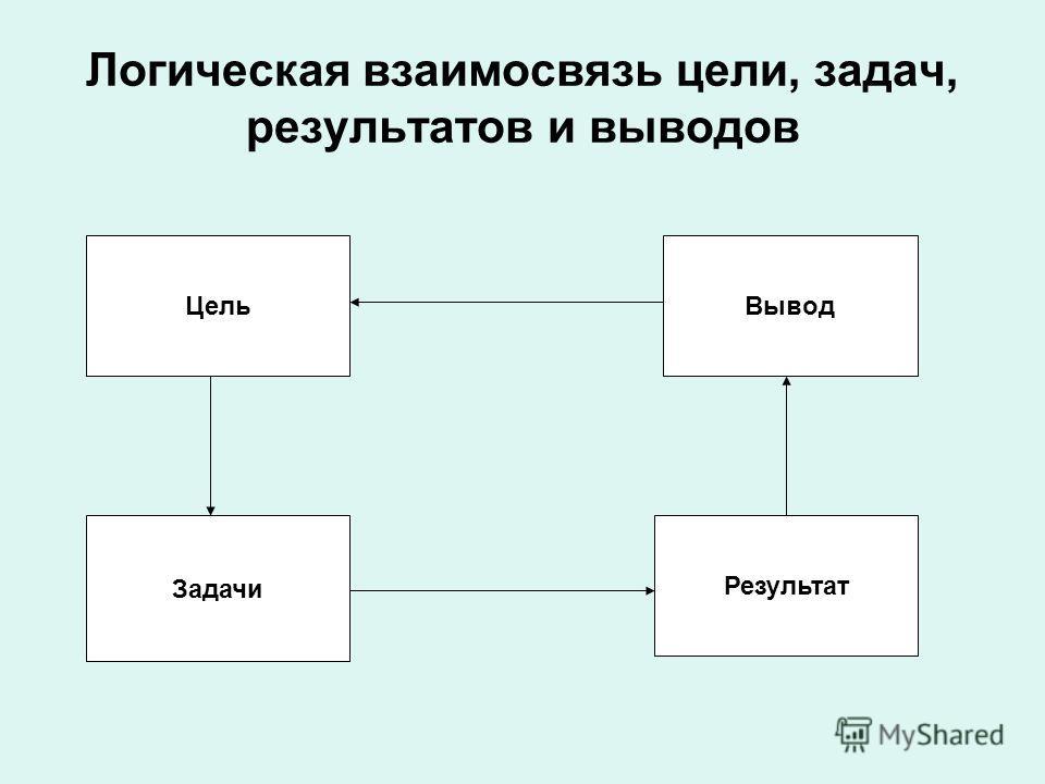 Логическая взаимосвязь цели, задач, результатов и выводов Цель Задачи Результат Вывод