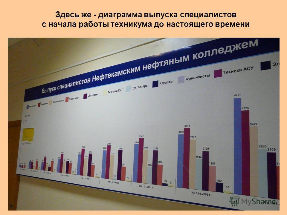 Здесь же - диаграмма выпуска специалистов с начала работы техникума до настоящего времени