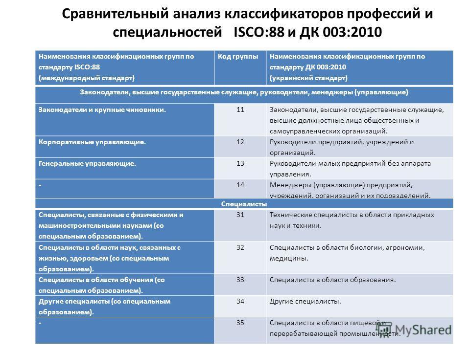 Сравнительный анализ классификаторов профессий и специальностей ISCO:88 и ДК 003:2010 Наименования классификационных групп по стандарту ISCO:88 (международный стандарт) Код группы Наименования классификационных групп по стандарту ДК 003:2010 (украинс