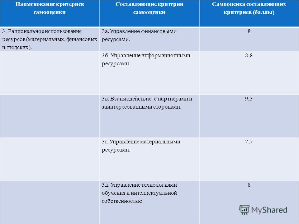 Наименование критериев самооценки Составляющие критерии самооценки Самооценка составляющих критериев (баллы) 3. Рациональное использование ресурсов (материальных, финансовых и людских). 3 а. Управление финансовыми ресурсами. 8 3 б. Управление информа