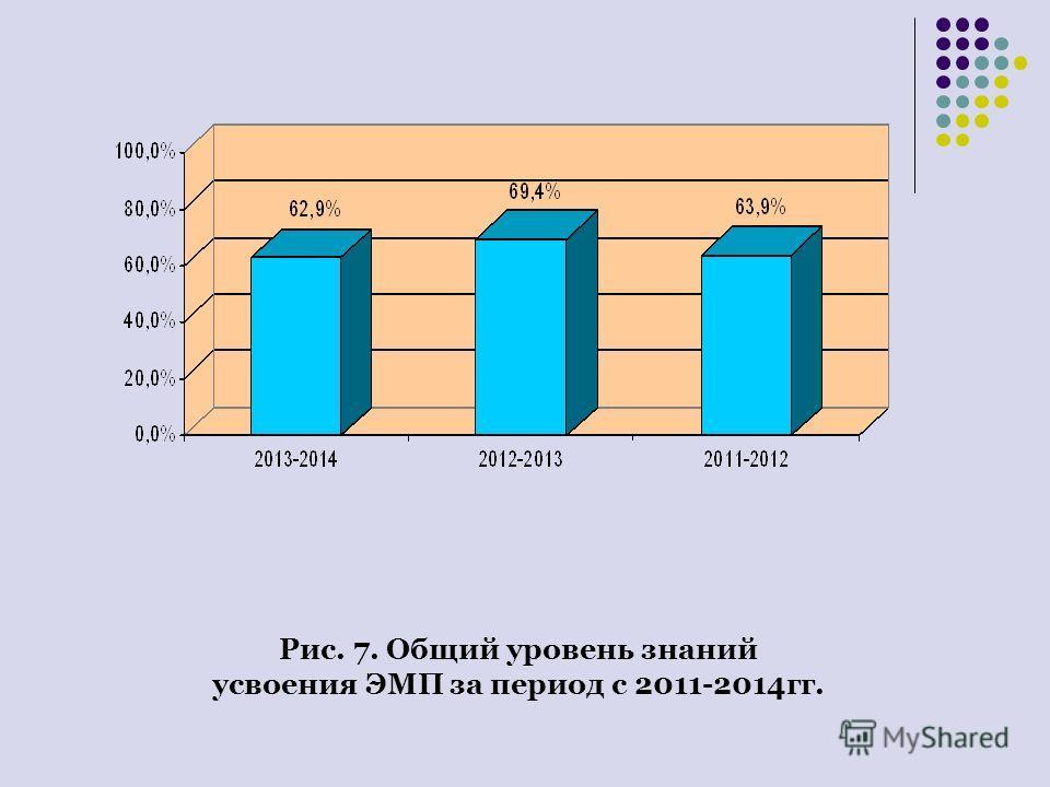 Рис. 7. Общий уровень знаний усвоения ЭМП за период с 2011-2014 гг.
