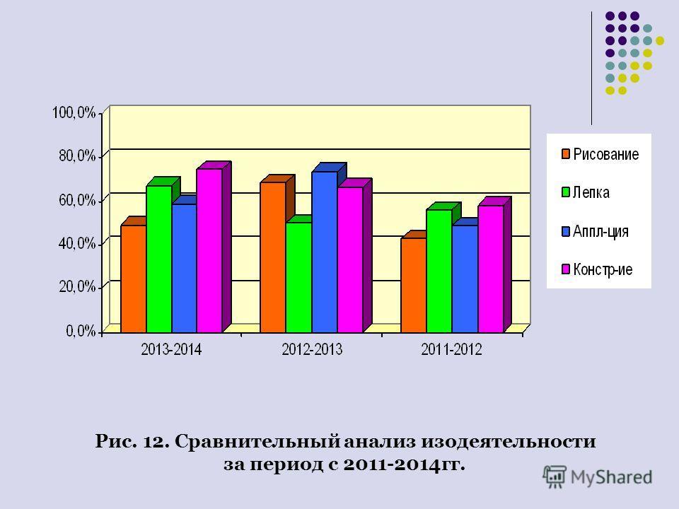 Рис. 12. Сравнительный анализ изодеятельности за период с 2011-2014 гг.