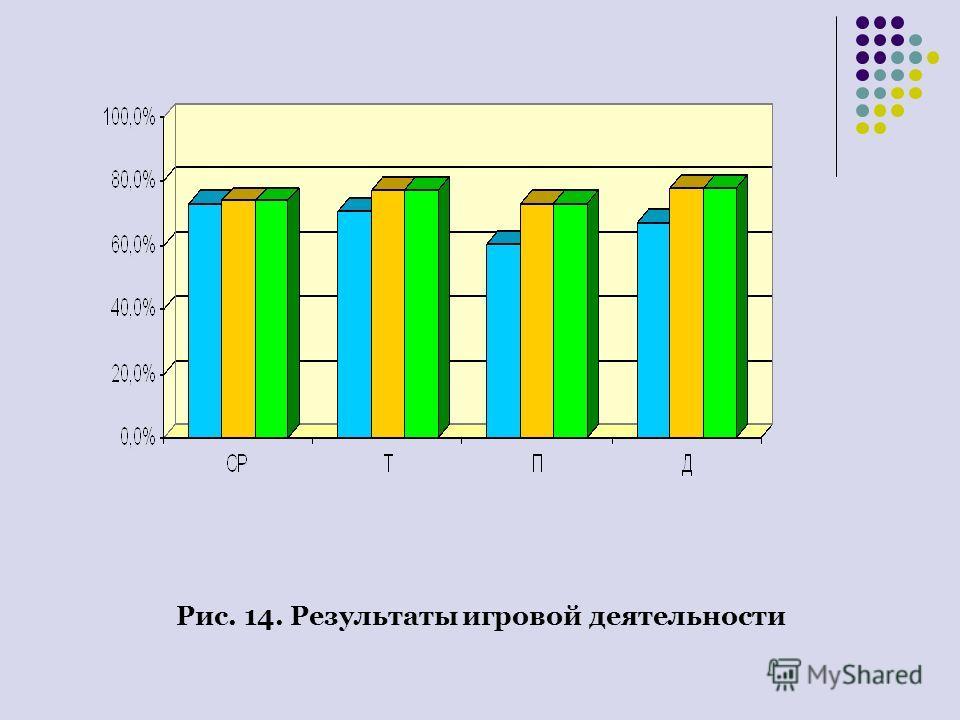 Рис. 14. Результаты игровой деятельности