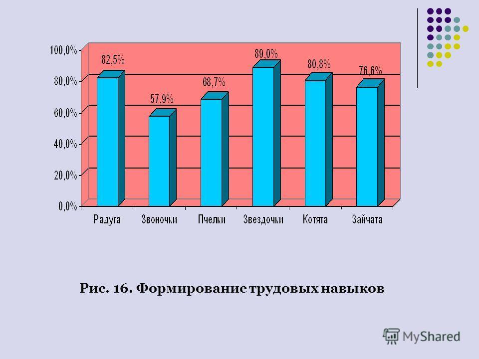 Рис. 16. Формирование трудовых навыков