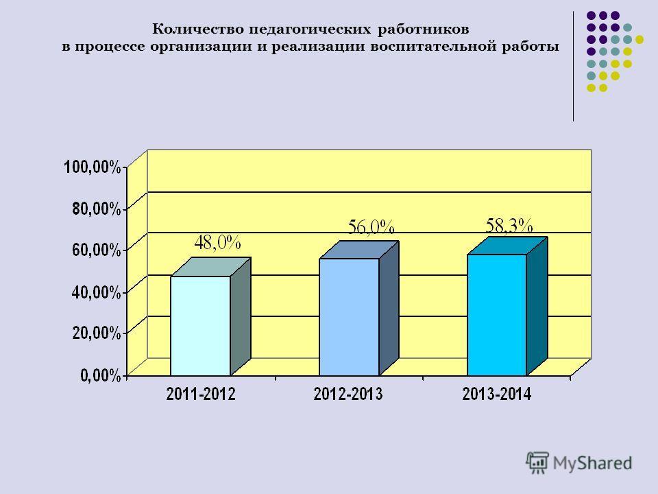 Количество педагогических работников в процессе организации и реализации воспитательной работы