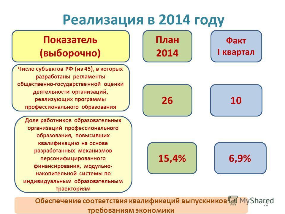 32 Реализация в 2014 году 2610 План 2014 Факт I квартал Показатель (выборочно) Число субъектов РФ (из 45), в которых разработаны регламенты общественно-государственной оценки деятельности организаций, реализующих программы профессионального образован