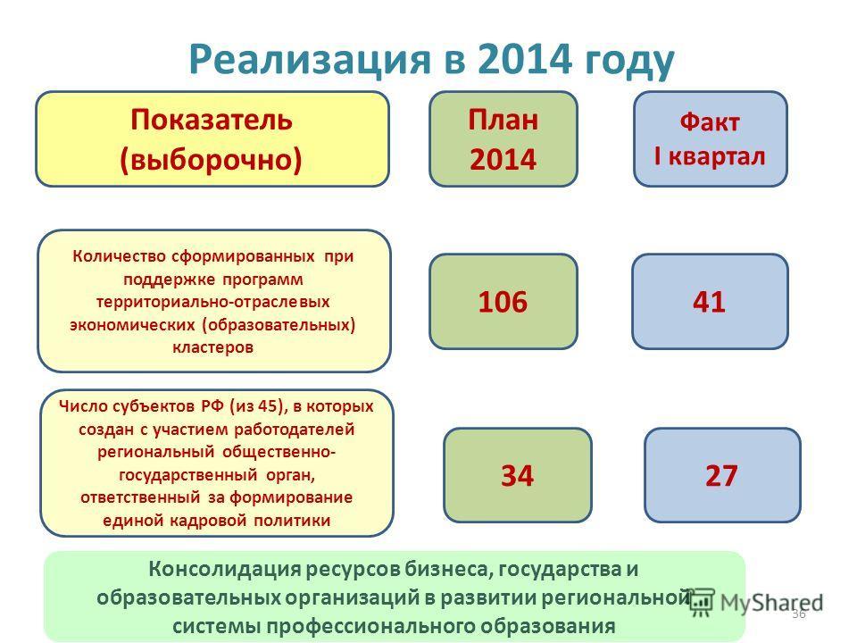 36 Реализация в 2014 году 10641 План 2014 Факт I квартал Показатель (выборочно) Количество сформированных при поддержке программ территориально-отраслевых экономических (образовательных) кластеров Число субъектов РФ (из 45), в которых создан с участи
