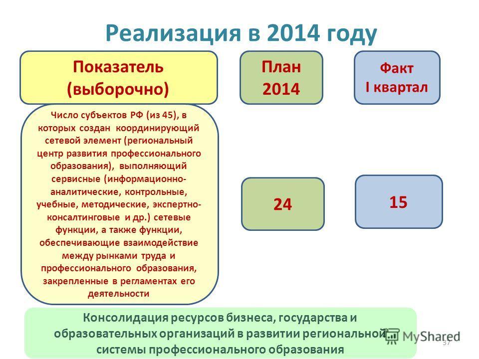 37 Реализация в 2014 году 24 15 План 2014 Факт I квартал Показатель (выборочно) Число субъектов РФ (из 45), в которых создан координирующий сетевой элемент (региональный центр развития профессионального образования), выполняющий сервисные (информацио