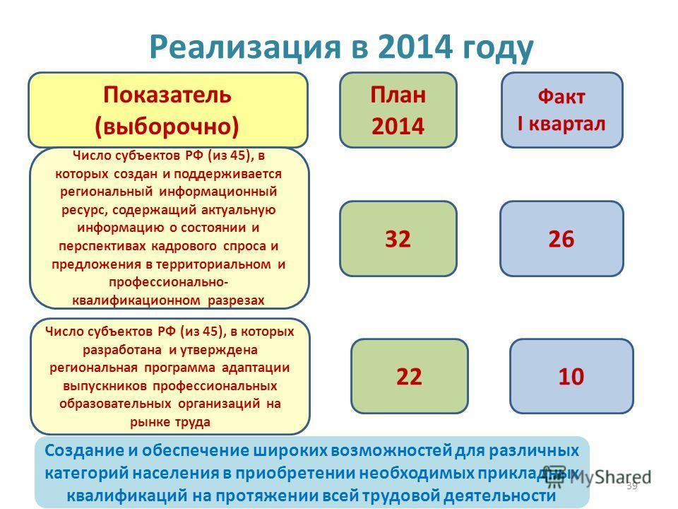 39 Реализация в 2014 году 3226 План 2014 Факт I квартал Показатель (выборочно) Число субъектов РФ (из 45), в которых создан и поддерживается региональный информационный ресурс, содержащий актуальную информацию о состоянии и перспективах кадрового спр