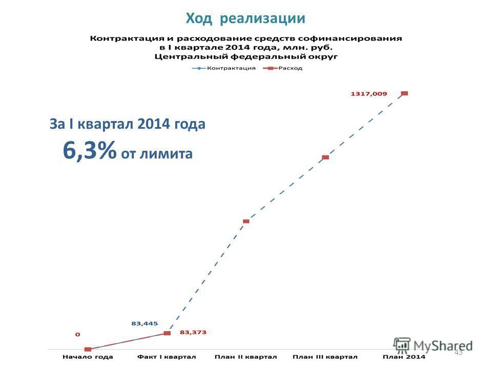 43 Ход реализации За I квартал 2014 года 6,3% от лимита