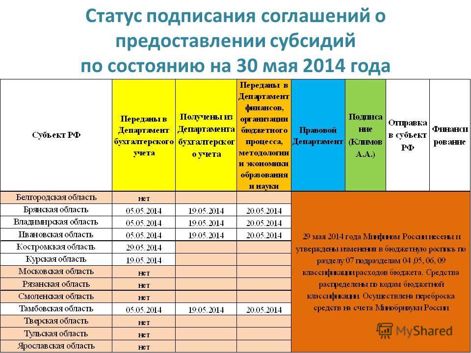 44 Статус подписания соглашений о предоставлении субсидий по состоянию на 30 мая 2014 года