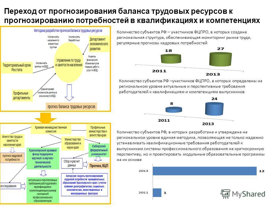 Переход от прогнозирования баланса трудовых ресурсов к прогнозированию потребностей в квалификациях и компетенциях Количество субъектов РФ – участников ФЦПРО, в которых создана региональная структура, обеспечивающая мониторинг рынка труда, регулярные