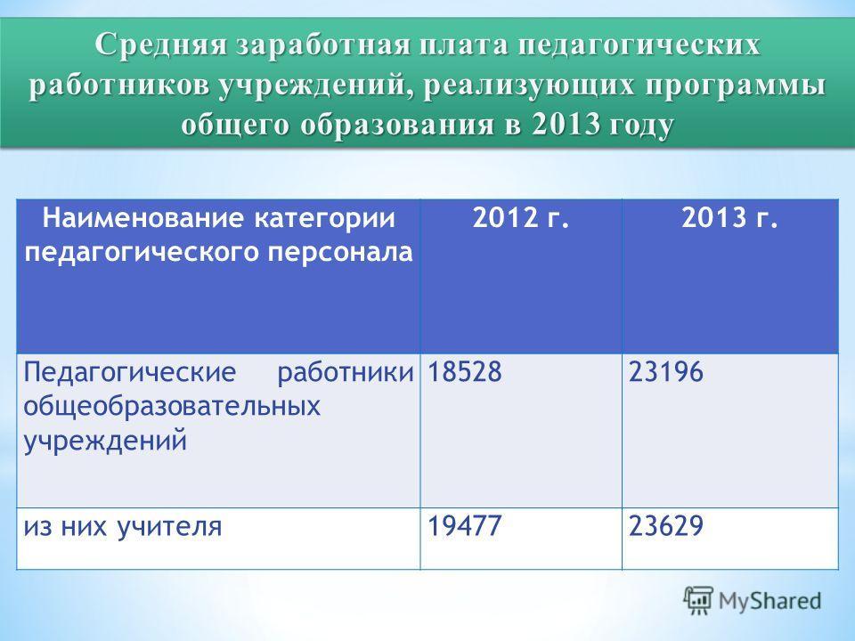 Наименование категории педагогического персонала 2012 г.2013 г. Педагогические работники общеобразовательных учреждений 1852823196 из них учителя 1947723629