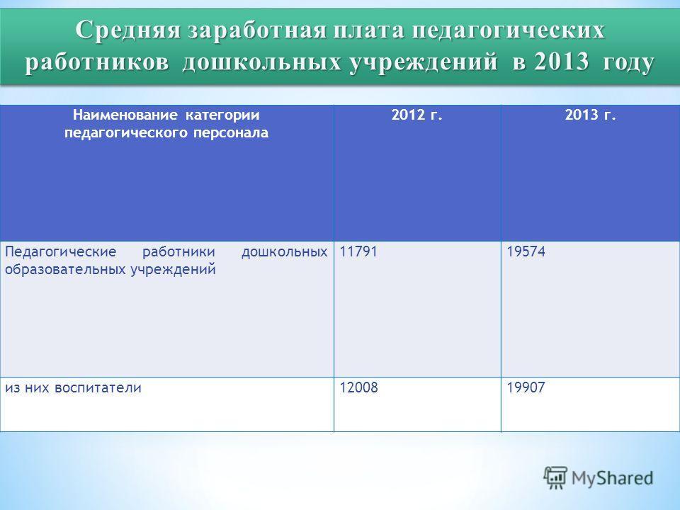 Наименование категории педагогического персонала 2012 г.2013 г. Педагогические работники дошкольных образовательных учреждений 1179119574 из них воспитатели 1200819907