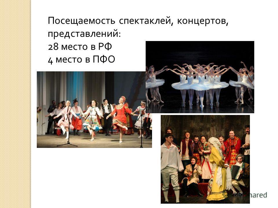 Посещаемость спектаклей, концертов, представлений : 28 место в РФ 4 место в ПФО