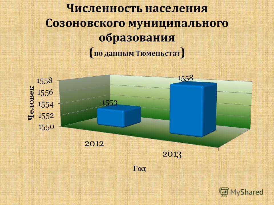 Численность населения Созоновского муниципального образования ( по данным Тюменьстат )