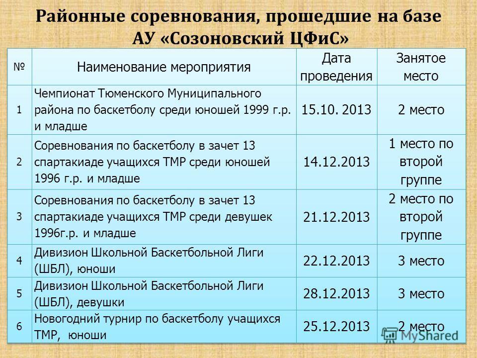 Районные соревнования, прошедшие на базе АУ «Созоновский ЦФиС»